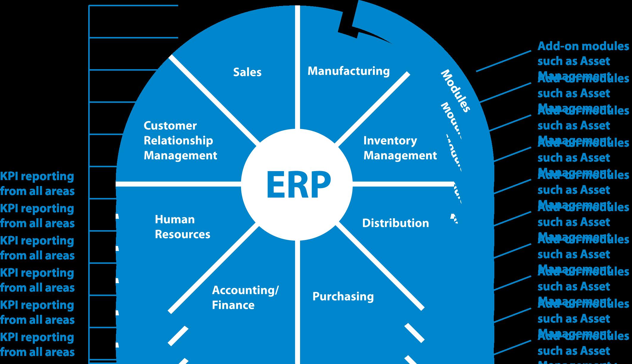 ERPdiagram